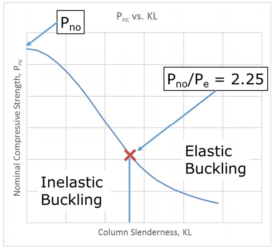 Nominal compressive strength of a composite filled HSS member