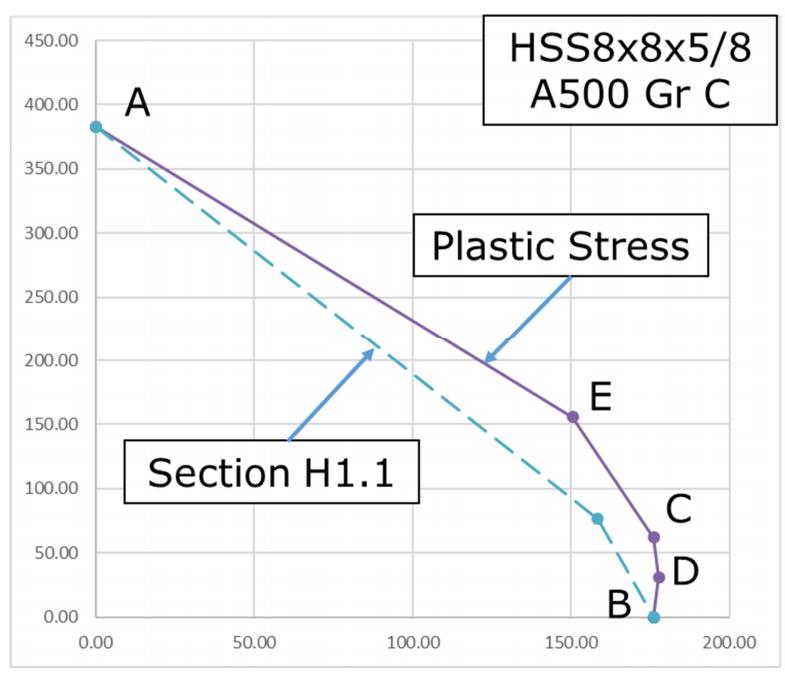 Figure 6: Beam-Column Interaction curves for HSS 8x8x5/8 - ASTM A500 Gr C