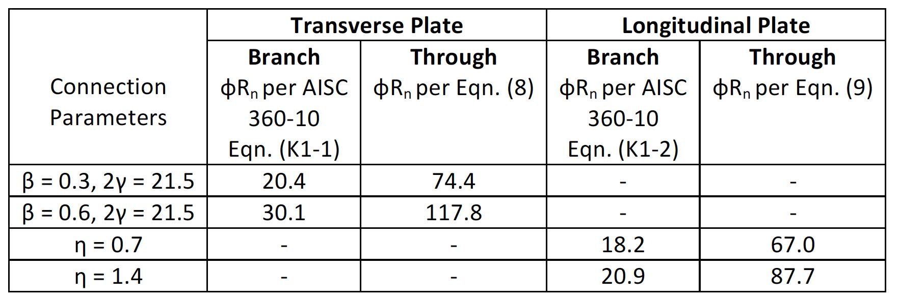 Transverse Plate and Longitudinal Plate Table
